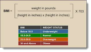 BMI: Outdated, Inaccurate & Needs to Go