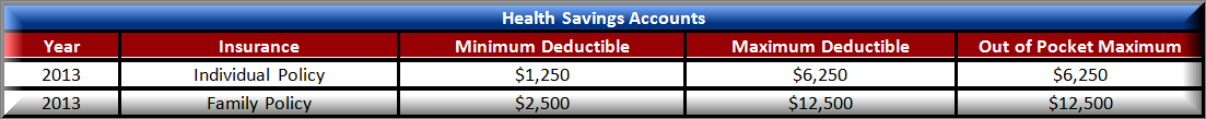 Health Savings Account Chart