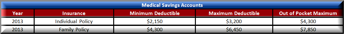 Medical Savings Accounts Chart