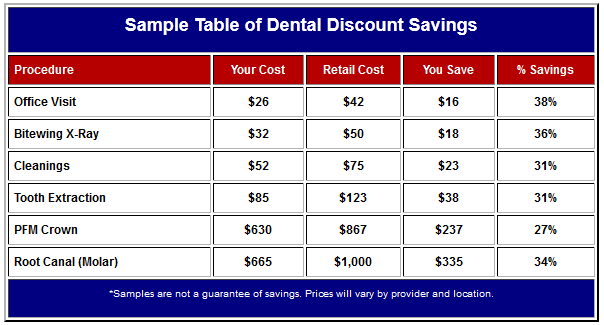 Dental Discount Savings