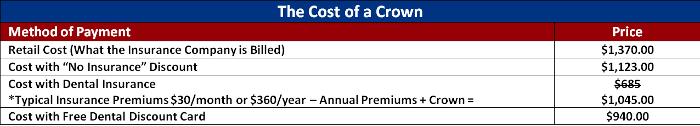 The Cost of a Crown
