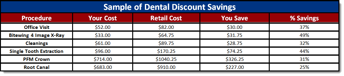 Have A Look At The Table Below And See How Much Youll Save On These Common Dental Procedures